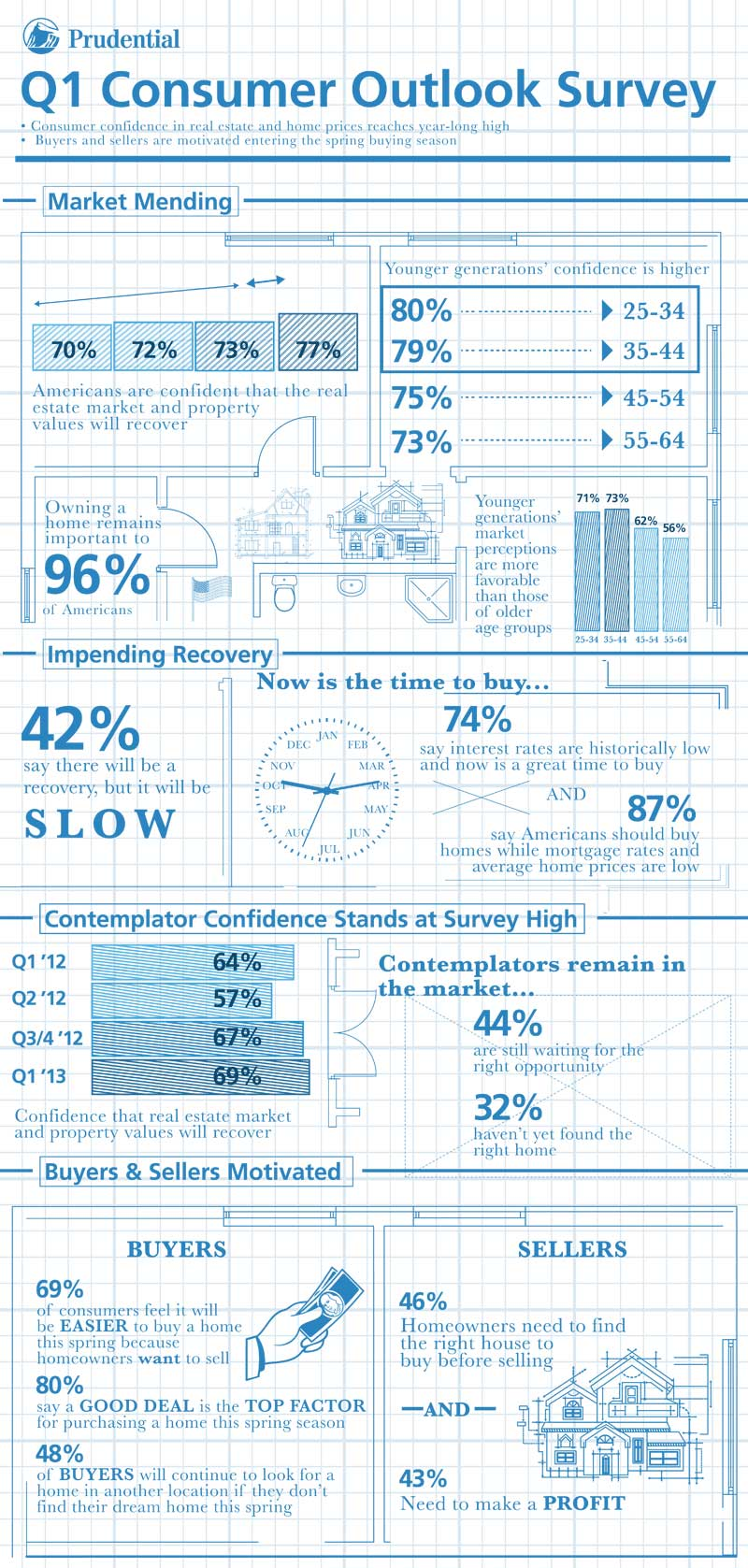 Prudential-Real-Estate-Q1-Survey-Infographic